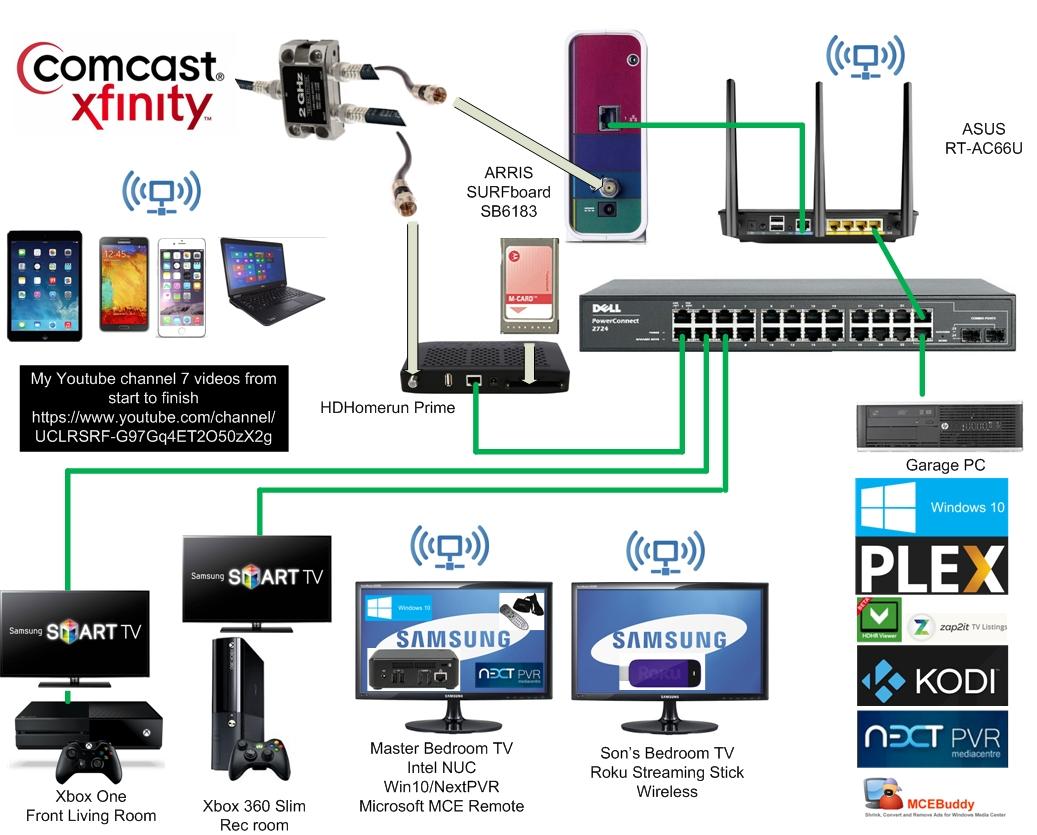 Home-wide media server, client hardware+software ideas? | [H
