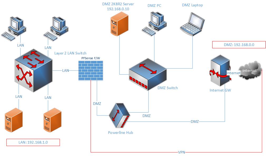 Vnc Connection To Dmz Through Pfsense