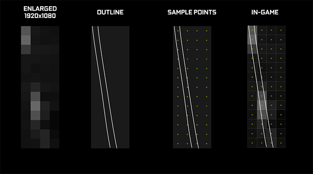 Nvidia DSR, understanding why 4x 0% smoothness is WOW while