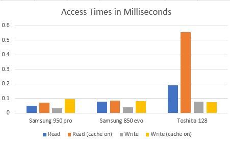 AS SSD Access times.JPG
