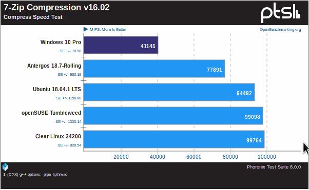 AMD Ryzen Threadripper 2990WX & 2950X CPU Review @ [H