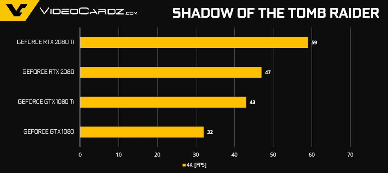 DX12 Multi-GPU, live and well in Shadow Of The Tomb Raider