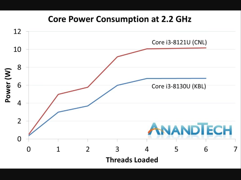 Existing 10nm Intel Processor | [H]ard|Forum
