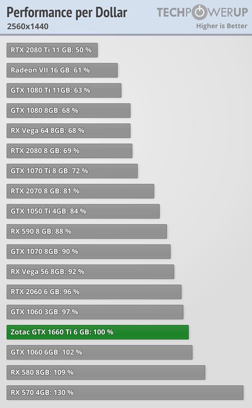 performance-per-dollar_2560-1440.png