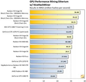 Ethereum-Mining-GPU-Benchmarks-With-RX-Vega.png