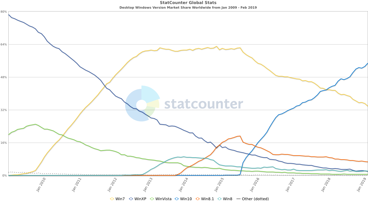 StatCounter-windows_version-ww-monthly-200901-201902.png