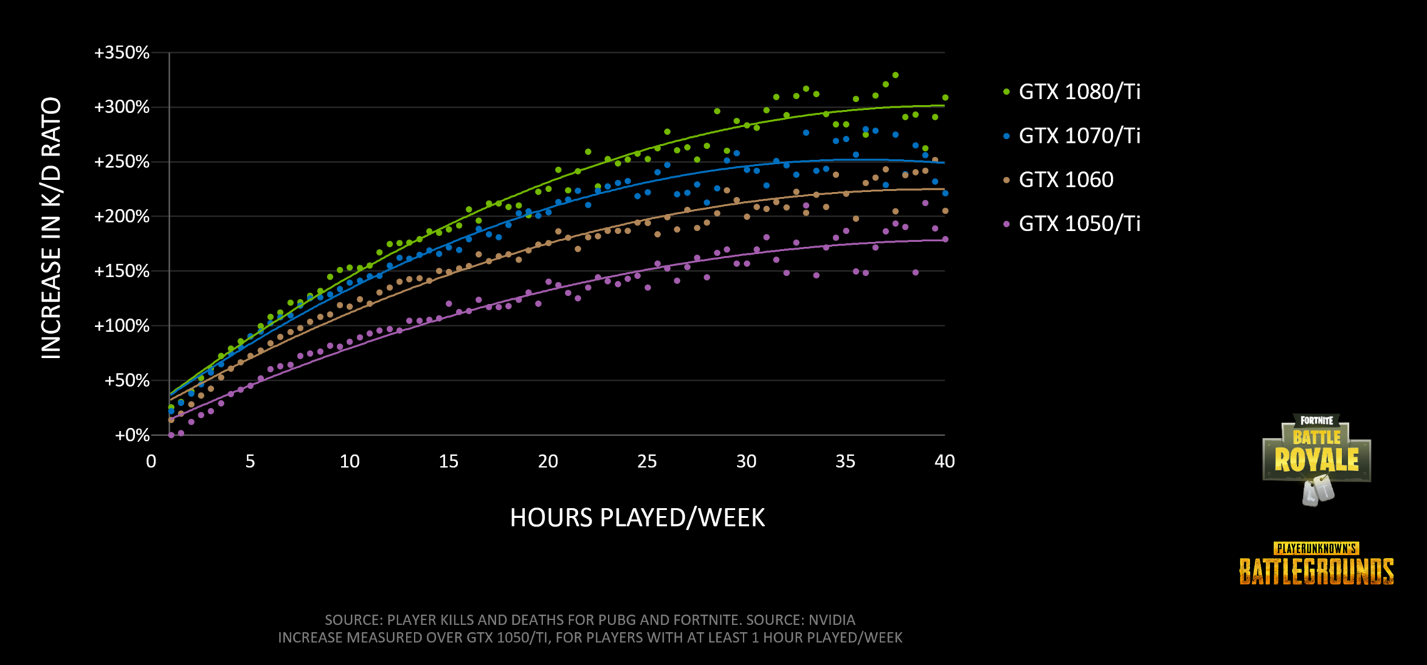 battle-royale-fortnite-pubg-increase-in-kd-hours.png