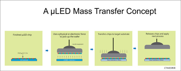 F2-A-μLED-mass-transfer-concept.jpg