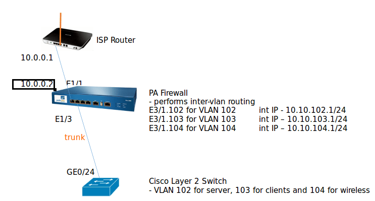 Paloalto-firewall-Inter-vlan-routing-diagram.png