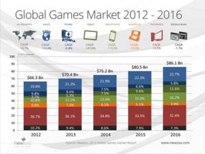 Global games market 2012 - 2016.png