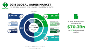 Global games market 2018.png