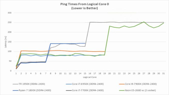 latency_pingtimes_0.png