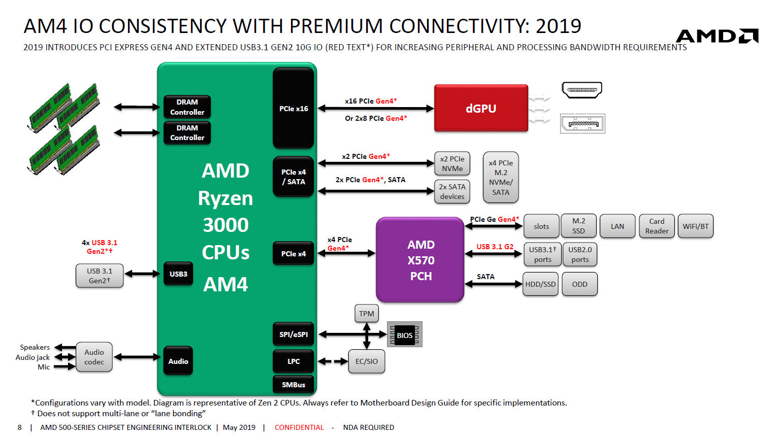 AMD-X570-Chipset-Block-Diagram.jpg