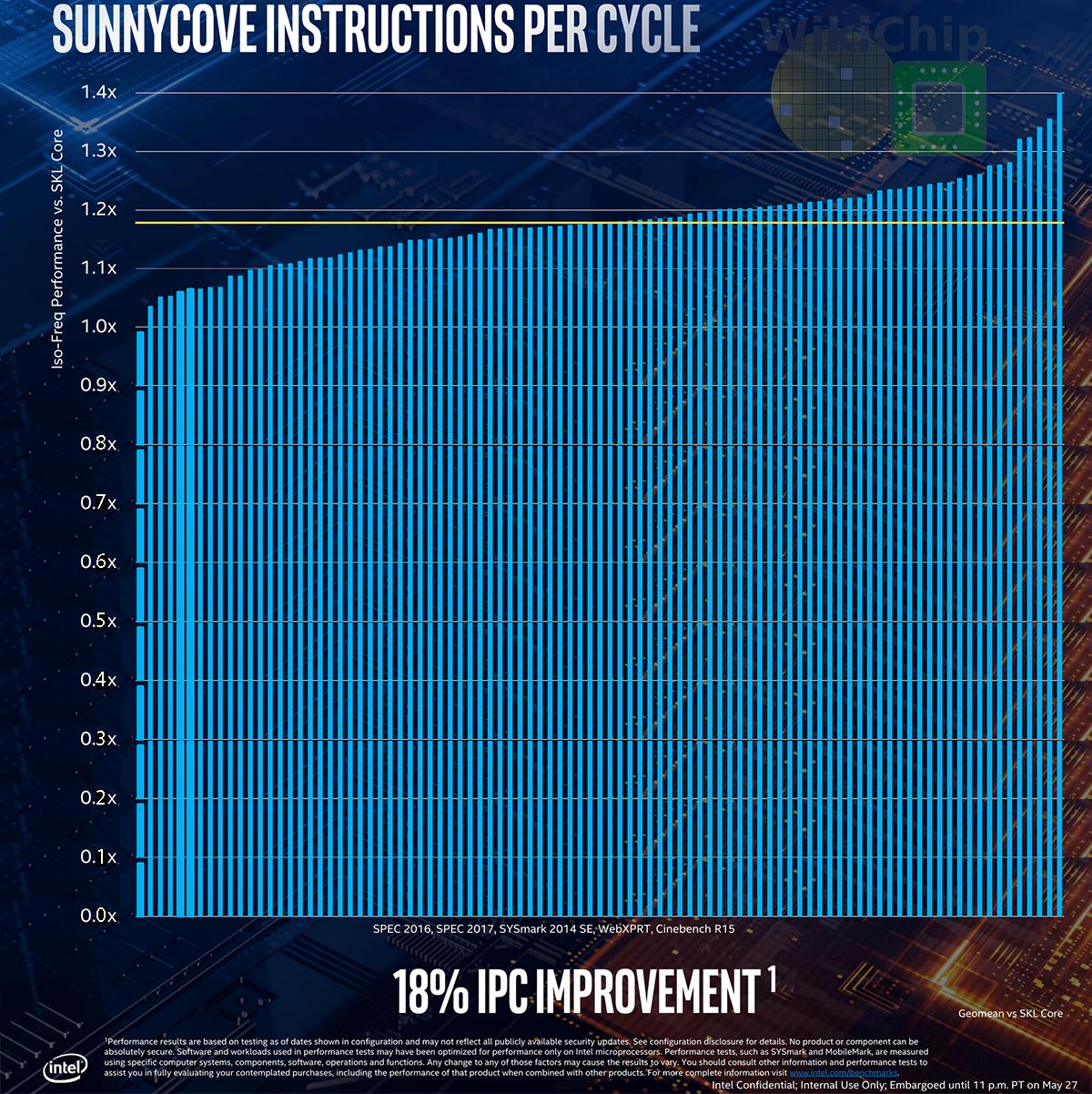 Intel Announces Sunny Cove Brings 18% IPC Improvement | Page
