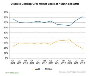 A4_Semiconmductors_NVDA-AMD-GPU-msarket-share-2.png