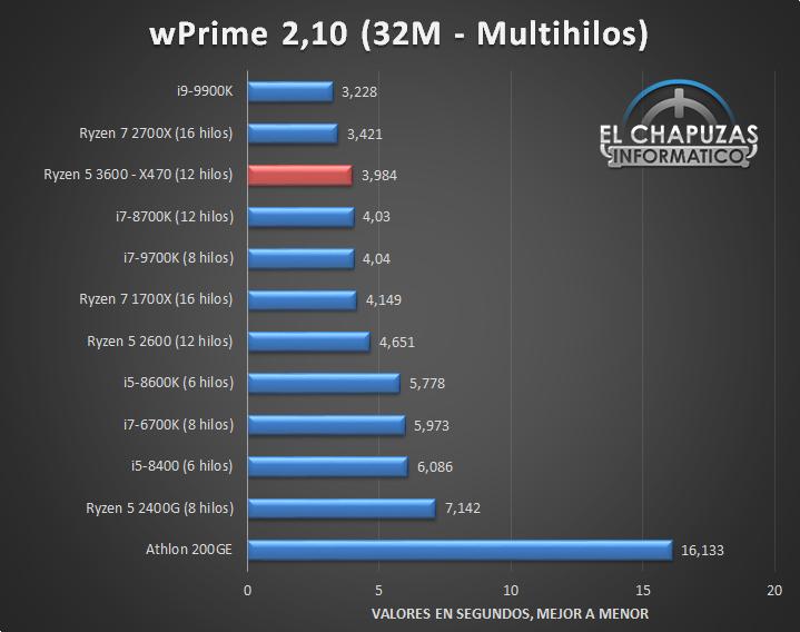 AMD-Ryzen-5-3600-X470-Tests-6.jpg