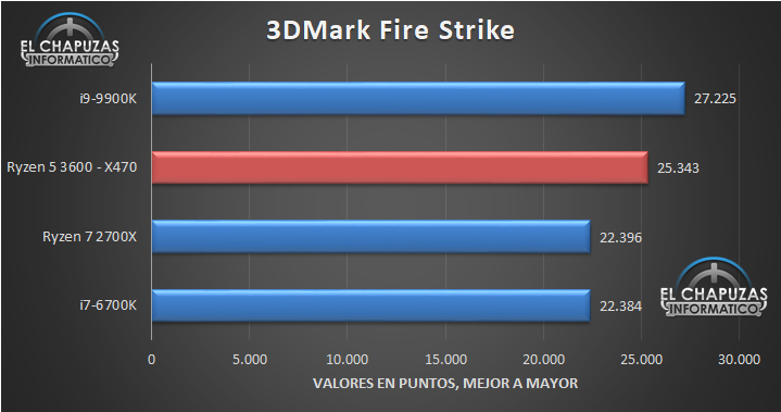 AMD-Ryzen-5-3600-X470-Benchmarks-1.jpg