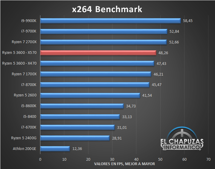 AMD-Ryzen-5-3600-X570-Tests-7.jpg