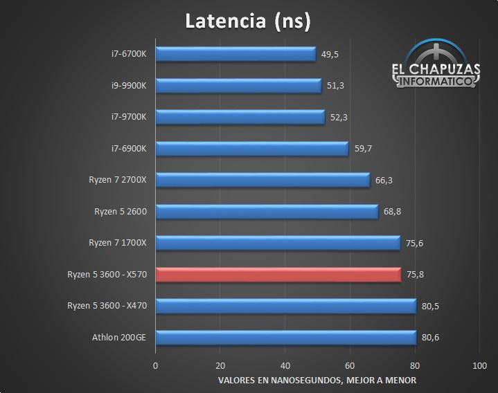 AMD-Ryzen-5-3600-X570-Tests-8.jpg