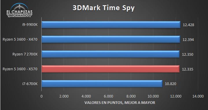 AMD-Ryzen-5-3600-X570-Benchmarks-2.jpg