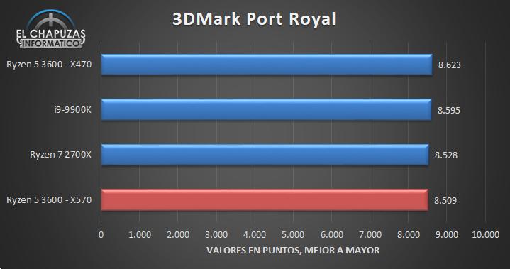 AMD-Ryzen-5-3600-X570-Benchmarks-3.jpg