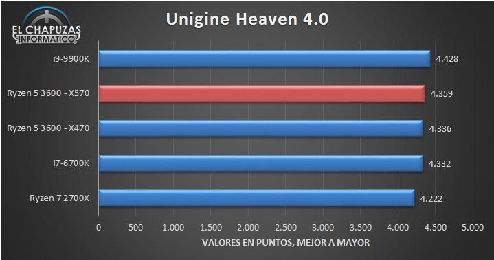 AMD-Ryzen-5-3600-X570-Benchmarks-4.jpg