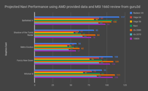 Projected Navi Performance using AMD provided data and MSI 1660 review from guru3d.png