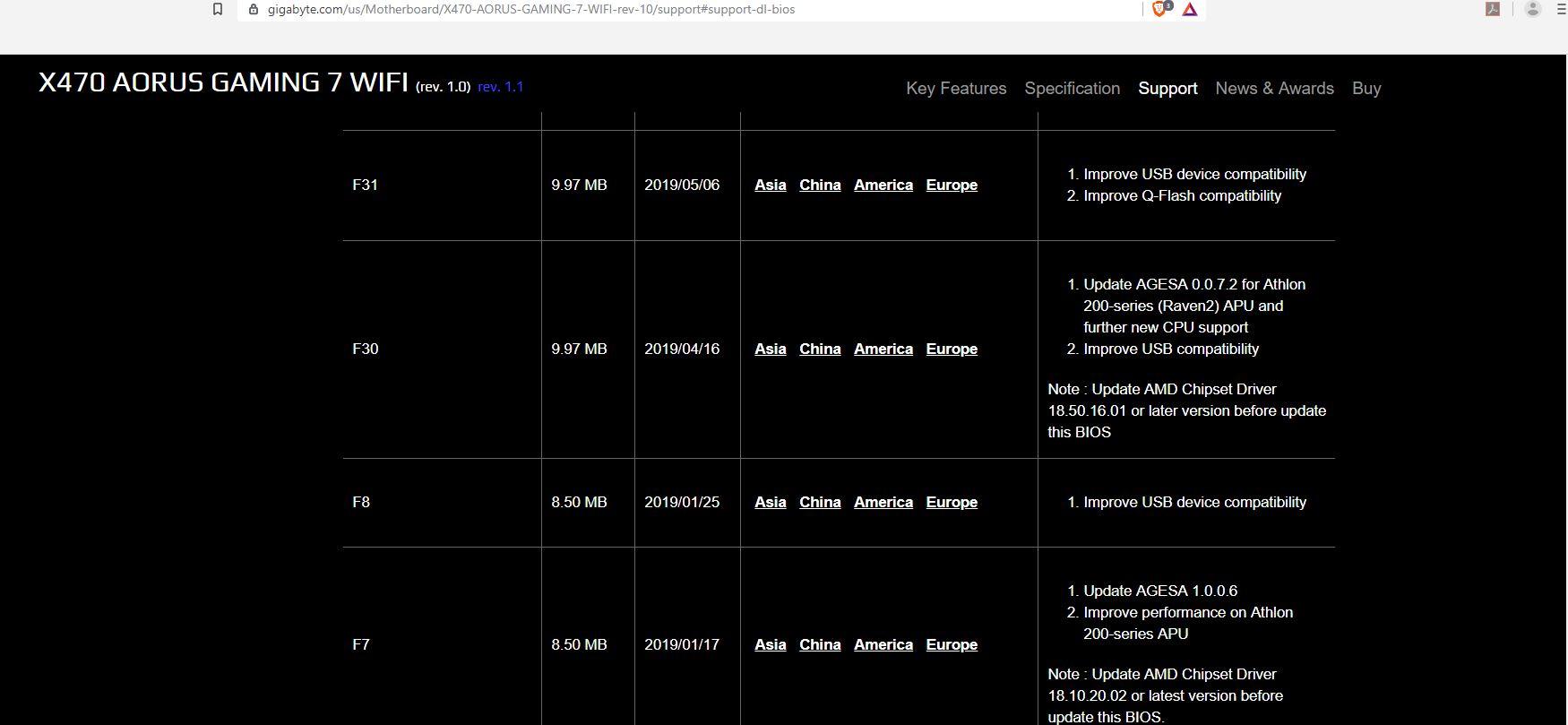 Update my Gigabyte X470 Aorus AMD chipset driver? | [H]ard|Forum