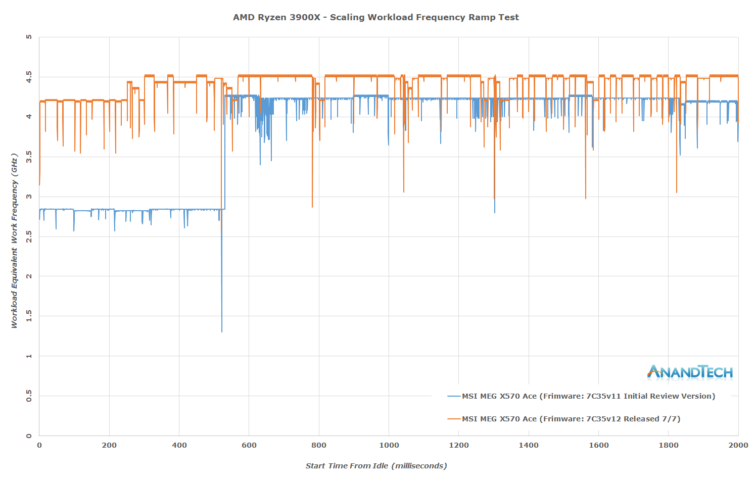 AMD-MSI-firmware-update-boost-changes.png