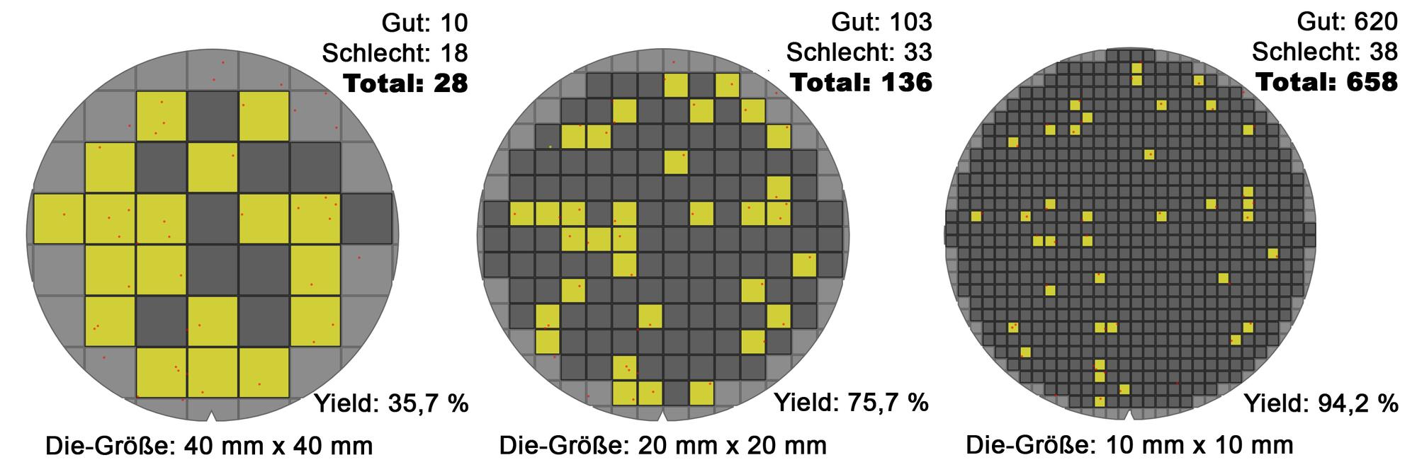 Wafer_die's_yield_model_(10-20-40mm)_-_Version_2_-_DE[1].png