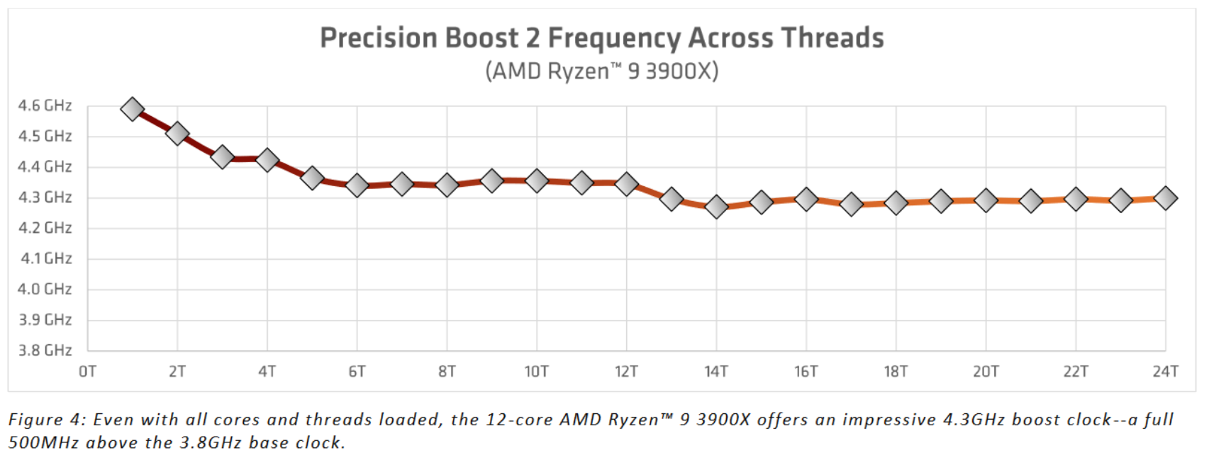 precision_boost-frequency-threads.png