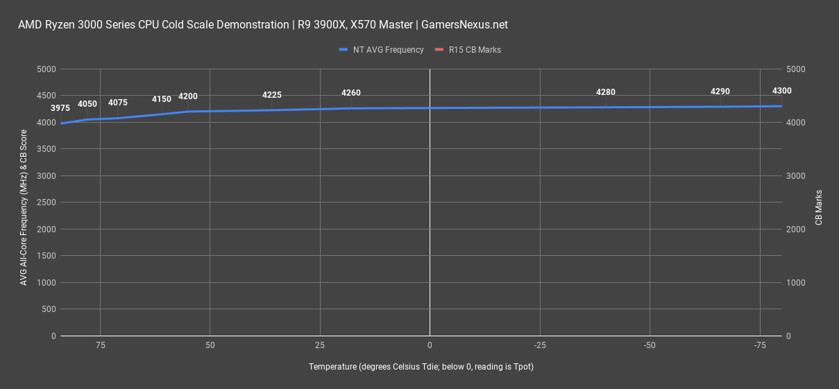 amd-ryzen-3900x_cold-scale_1.png