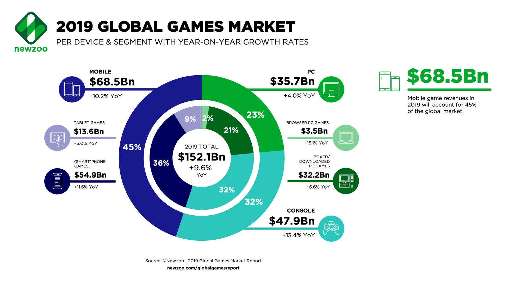 Newzoo-2019-Global-Games-Market-per-Segment.png