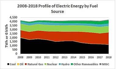 380px-Ten_Electric_Generation_Profile_2018.jpg