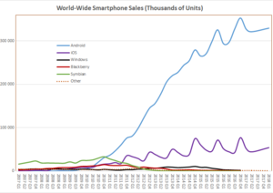 World_Wide_Smartphone_Sales.png