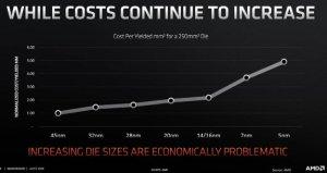 amd_die_cost_increase_per_nm_improvement.jpg