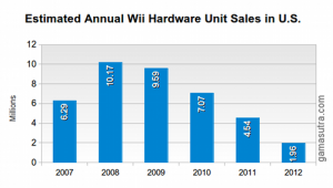 wii-annual-sales-2012.png