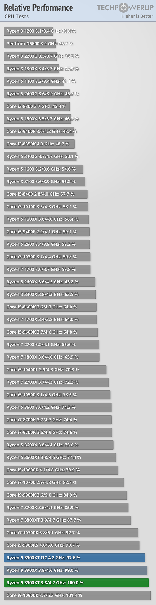 relative-performance-cpu.png