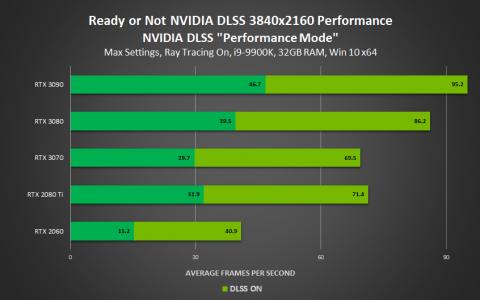 ha-nvidia-dlss-november-2020-3840x2160-performance.png