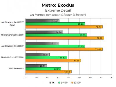 metro-exodus-extreme-6800-revised.png
